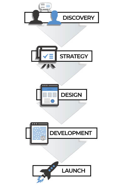 diagram of bespoke web design work flow process