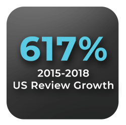 icon showing a 617% increase in us online reviews between 2015 and 2018